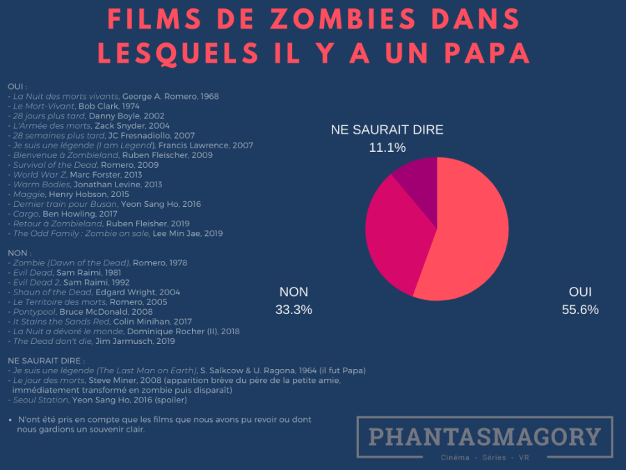 Zombies(5)