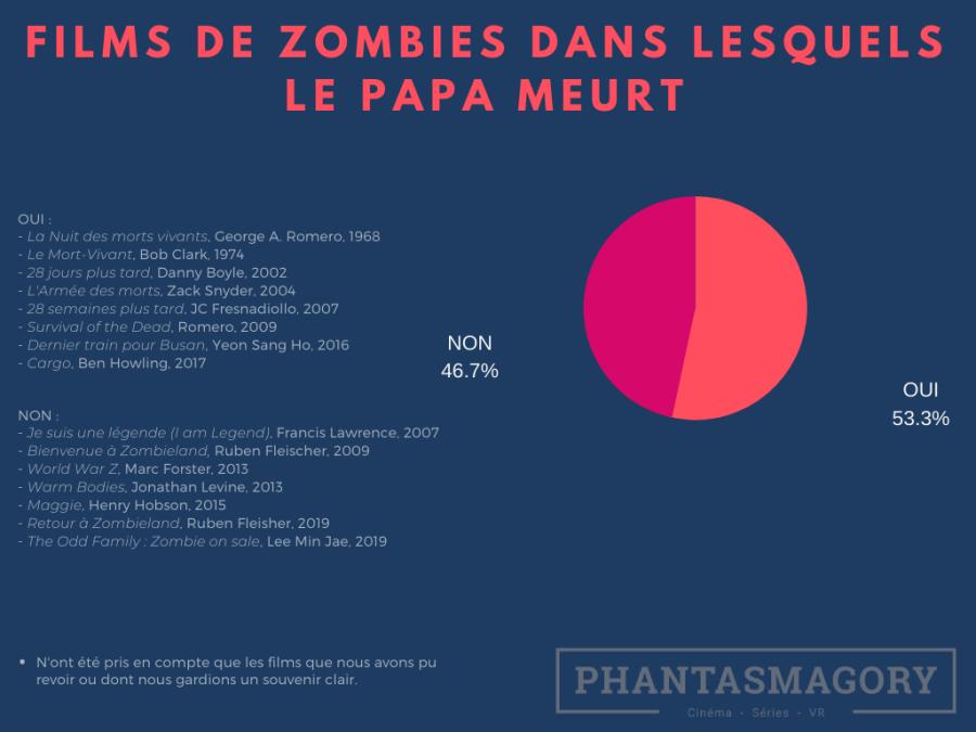 Zombies(6)
