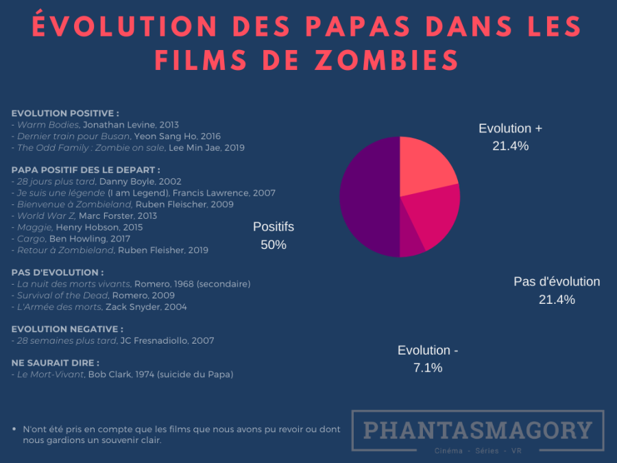 Zombies(7)